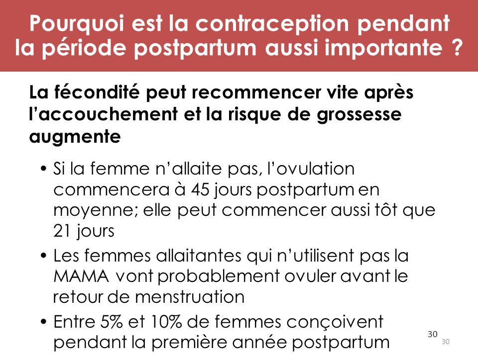 30 La fécondité peut recommencer vite après l'accouchement et la risque de grossesse augmente Si la femme n'allaite pas, l'ovulation commencera à 45 j