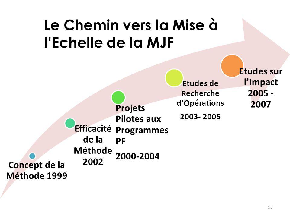 Concept de la Méthode 1999 Efficacité de la Méthode 2002 Projets Pilotes aux Programmes PF 2000-2004 Etudes de Recherche d'Opérations 2003- 2005 Etude