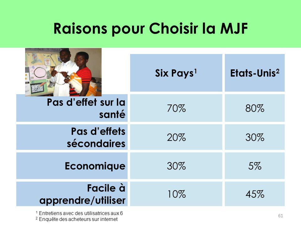Raisons pour Choisir la MJF Six Pays 1 Etats-Unis 2 Pas d'effet sur la santé 70%80% Pas d'effets sécondaires 20%30% Economique 30%5% Facile à apprendr