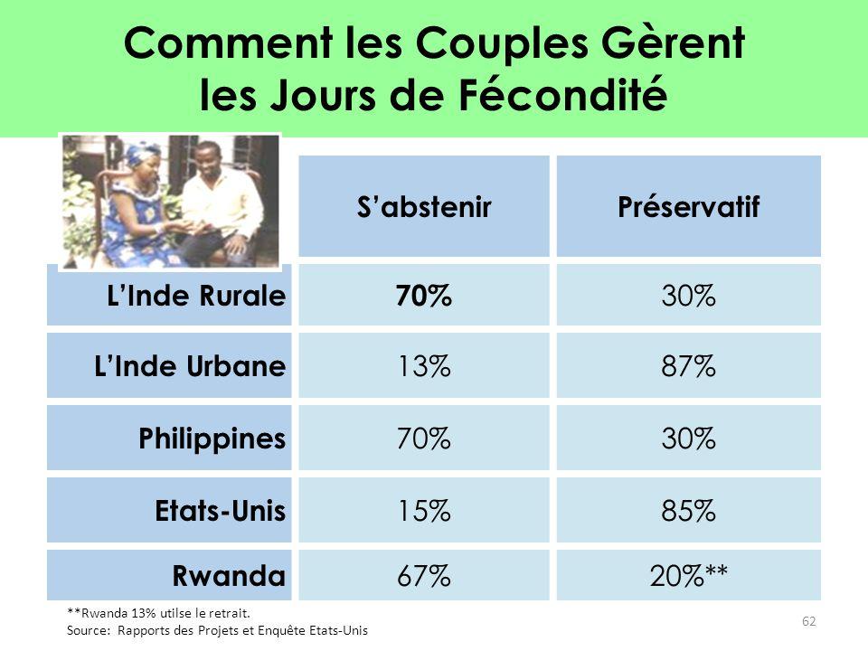 Comment les Couples Gèrent les Jours de Fécondité S'abstenirPréservatif L'Inde Rurale70% 30% L'Inde Urbane 13%87% Philippines 70%30% Etats-Unis 15%85%