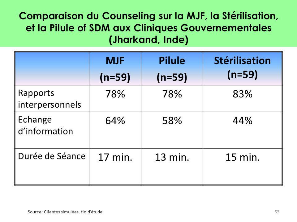 Comparaison du Counseling sur la MJF, la Stérilisation, et la Pilule of SDM aux Cliniques Gouvernementales (Jharkand, Inde) MJF (n=59) Pilule (n=59) S