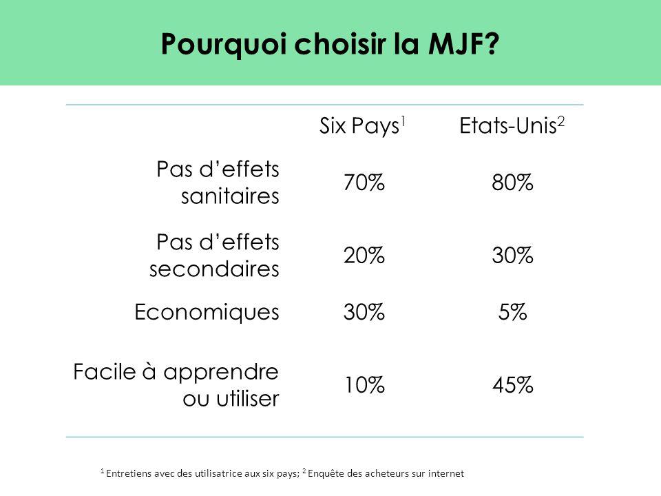 1 Entretiens avec des utilisatrice aux six pays; 2 Enquête des acheteurs sur internet Pourquoi choisir la MJF? Six Pays 1 Etats-Unis 2 Pas d'effets sa