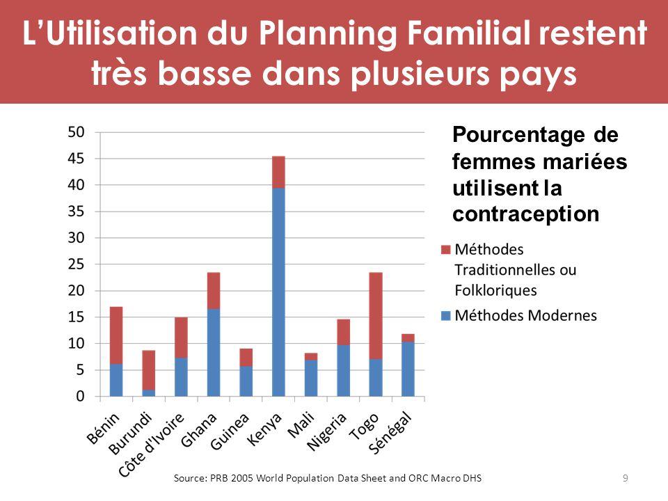 L'Utilisation du Planning Familial restent très basse dans plusieurs pays Pourcentage de femmes mariées utilisent la contraception Source: PRB 2005 Wo