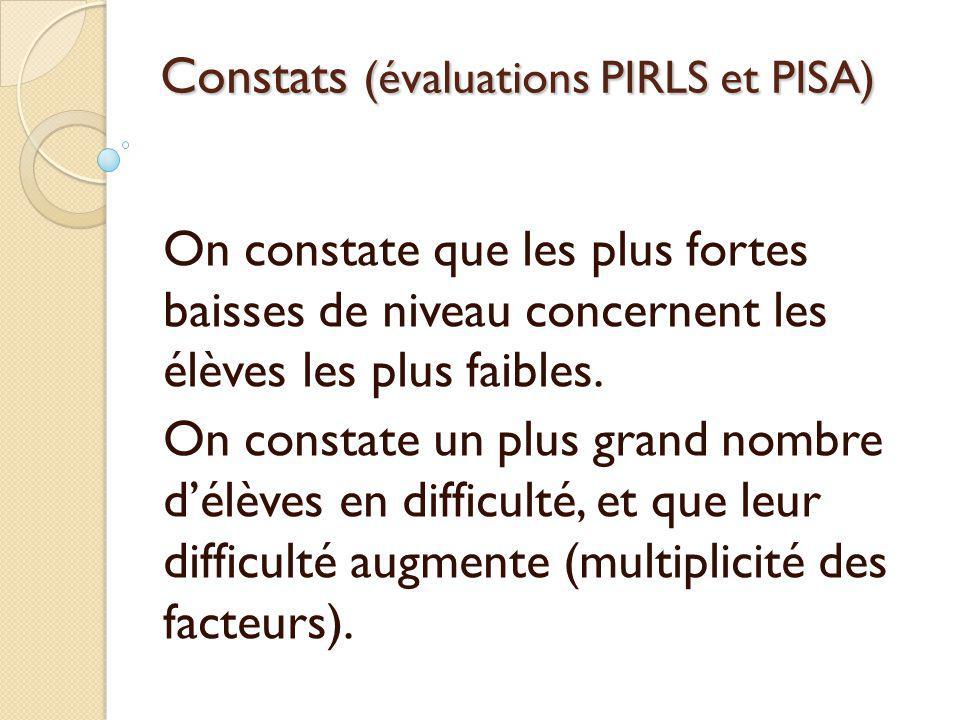 Constats (évaluations PIRLS et PISA) On constate que les plus fortes baisses de niveau concernent les élèves les plus faibles. On constate un plus gra
