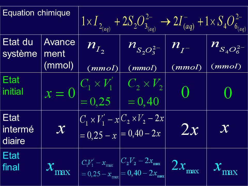 Equation chimique Etat du système Avance ment (mmol) Etat initial Etat intermé diaire Etat final
