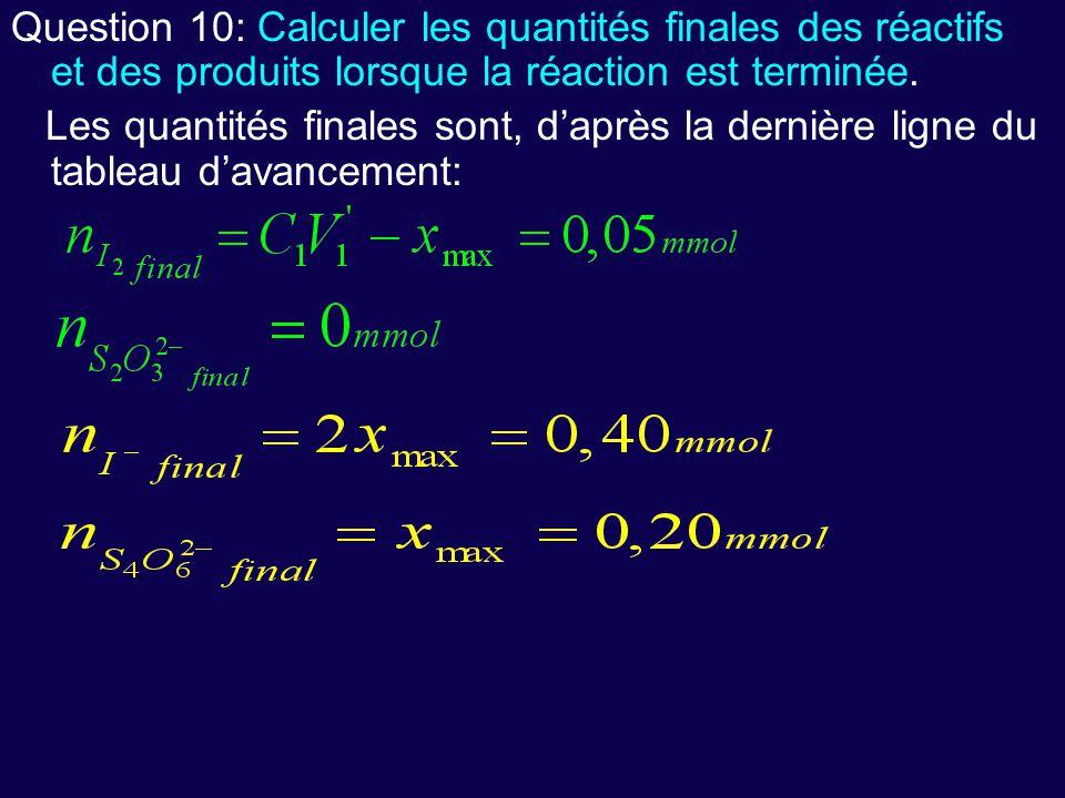 Question 10: Calculer les quantités finales des réactifs et des produits lorsque la réaction est terminée.