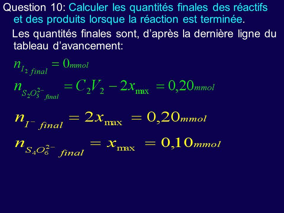 Question 10: Calculer les quantités finales des réactifs et des produits lorsque la réaction est terminée. Les quantités finales sont, d'après la dern