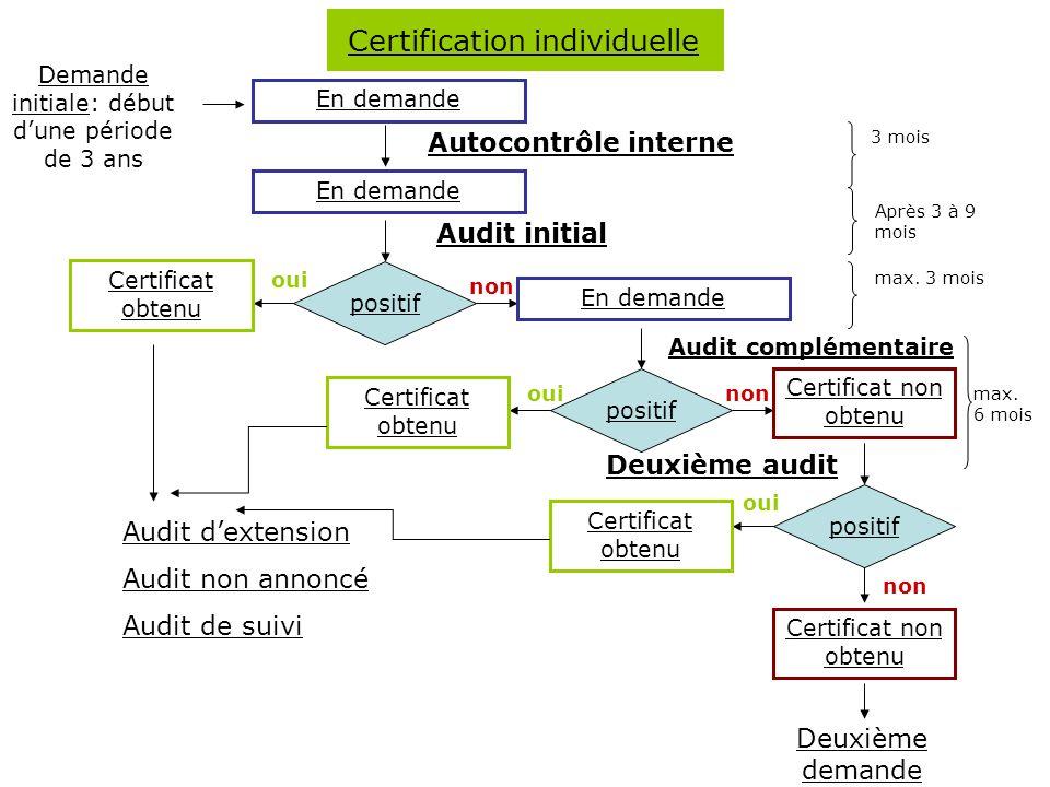 Demande initialeDemande initiale: début d'une période de 3 ans En demande 3 mois Autocontrôle interne En demande Audit initial positif Certificat obtenu En demande positif max.