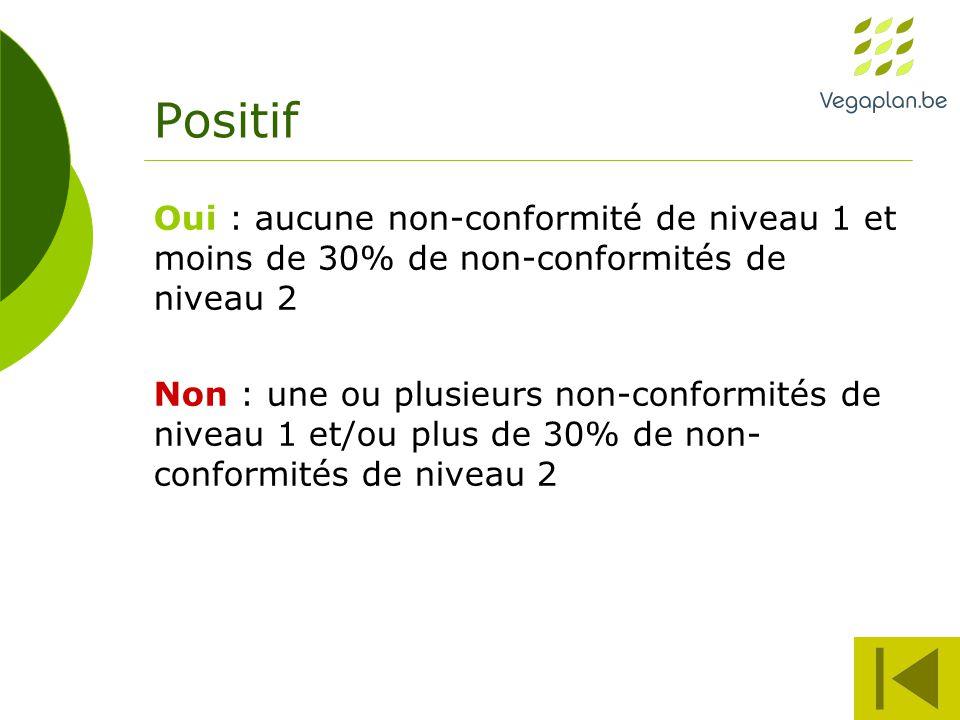 Positif Oui : aucune non-conformité de niveau 1 et moins de 30% de non-conformités de niveau 2 Non : une ou plusieurs non-conformités de niveau 1 et/ou plus de 30% de non- conformités de niveau 2