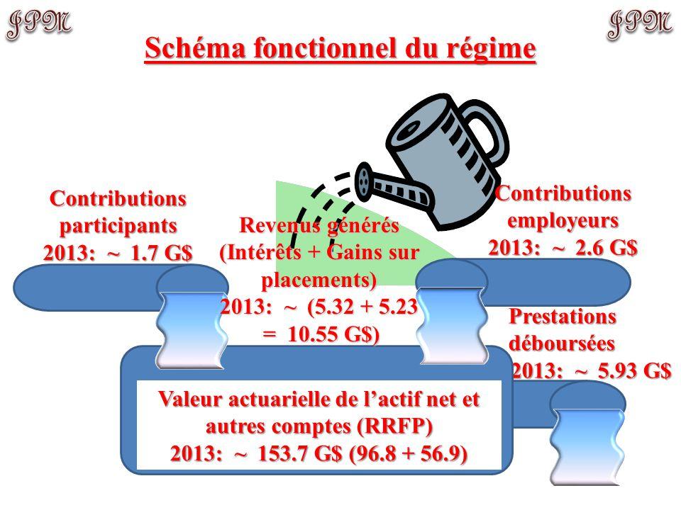 Prestations déboursées 2013: ~ 5.93 G$ Valeur actuarielle de l'actif net et autres comptes (RRFP) 2013: ~ 153.7 G$ (96.8 + 56.9) Contributions participants 2013: ~ 1.7 G$ Revenus générés (Intérêts + Gains sur placements) 2013: ~ (5.32 + 5.23 = 10.55 G$) = 10.55 G$) Schéma fonctionnel du régime Contributions employeurs 2013: ~ 2.6 G$