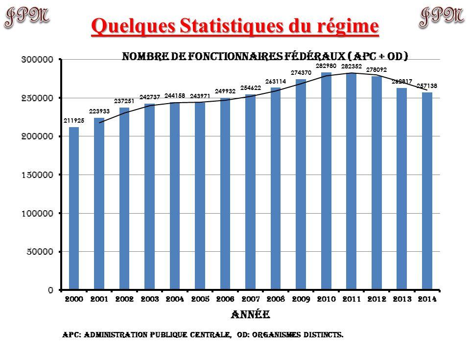 Prestations déboursées 2013: ~ 5.93 G$ Valeur actuarielle de l'actif net et autres comptes (RRFP) 2013: ~ 153.7 G$ (96.8 + 56.9) Contributions partici