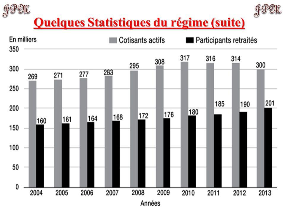 Quelques Statistiques du régime APC: administration publique centrale, OD: organismes distincts.
