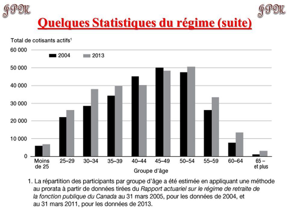 Quelques Statistiques du régime (suite)