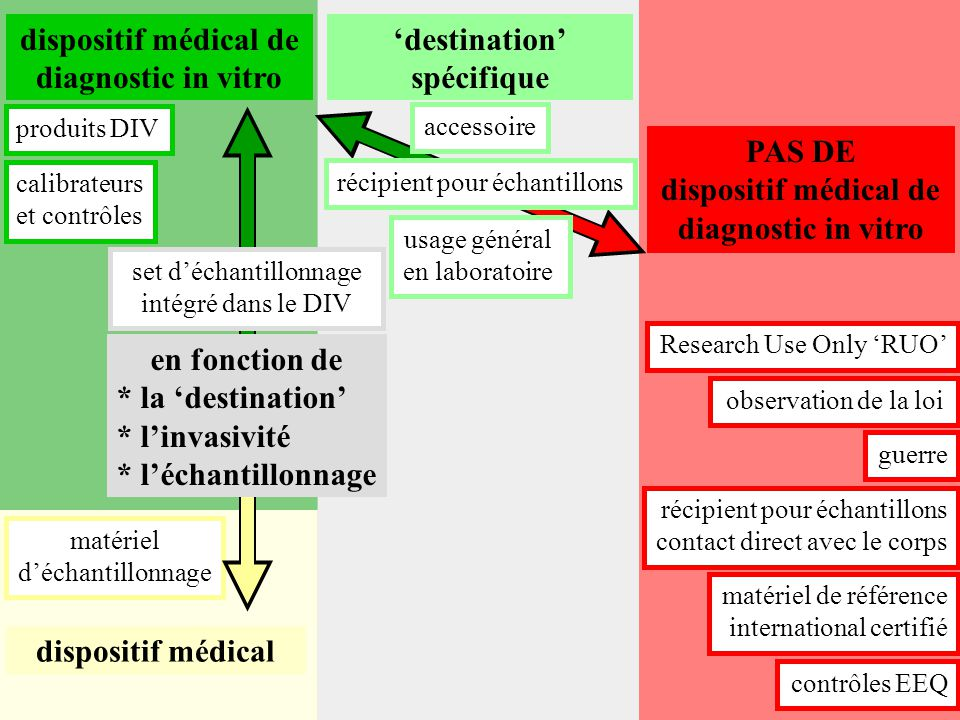 dispositif médical dispositif médical de diagnostic in vitro calibrateurs et contrôles PAS DE dispositif médical de diagnostic in vitro 'destination'