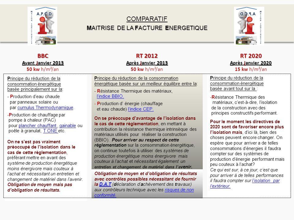 BBC Avant J JJ Janvier 2013 50 kw h/m²/an COMPARATIF MAITRISE DE LA FACTURE ENERGETIQUE COMPARATIF MAITRISE DE LA FACTURE ENERGETIQUE RT 2012 Après J