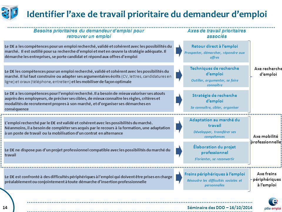 Séminaire des DDO – 16/10/201414 Identifier l'axe de travail prioritaire du demandeur d'emploi Axe recherche d'emploi Axe mobilité professionnelle Axe