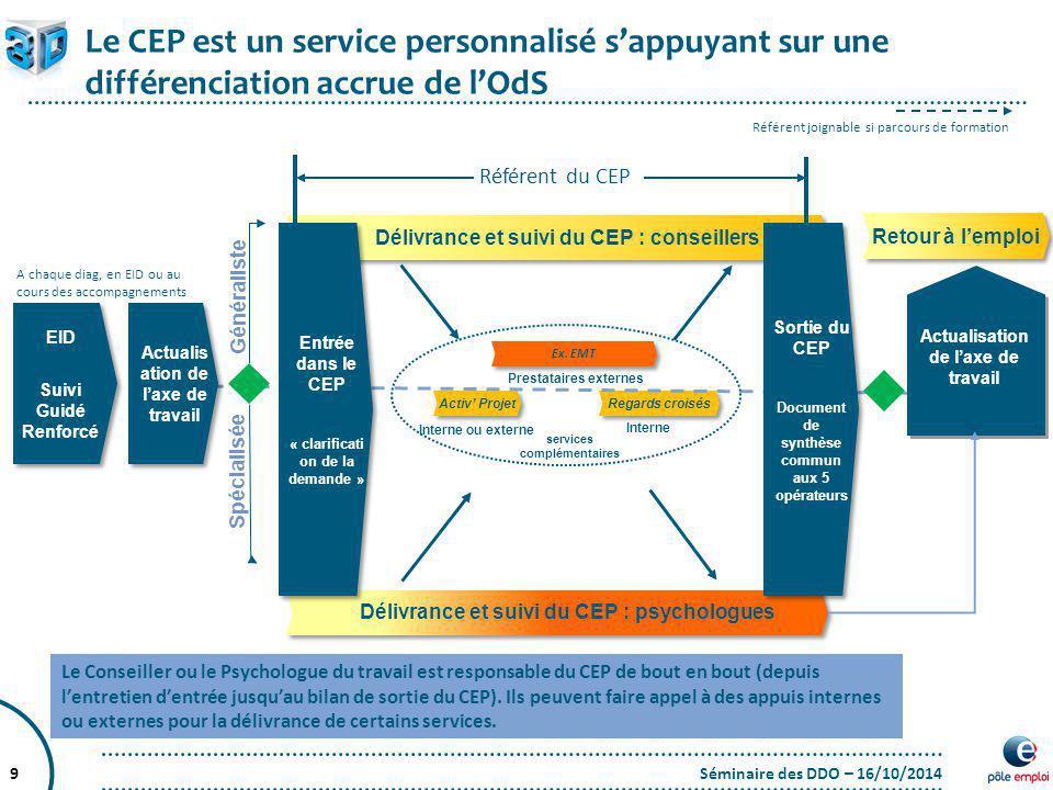 Séminaire des DDO – 16/10/20149 Le CEP est un service personnalisé s'appuyant sur une différenciation accrue de l'OdS Délivrance et suivi du CEP : con