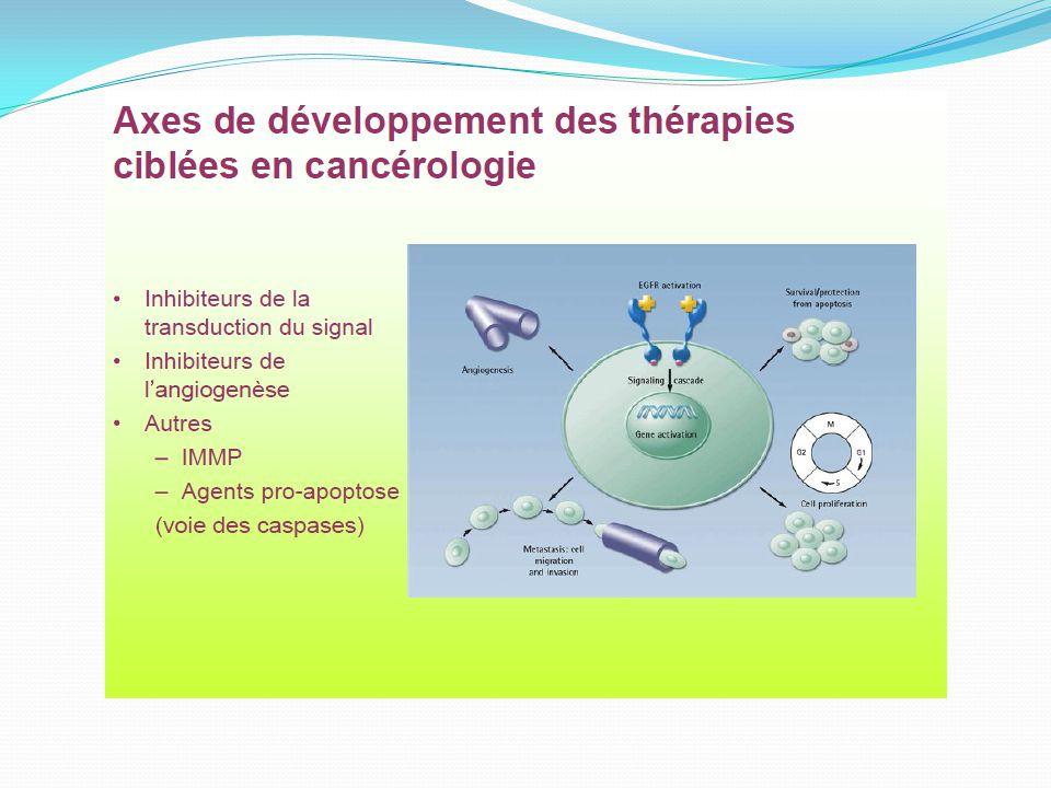 Les récepteurs TK, des cibles thérapeutiques 3 Antagoniste1 Ac monoclonal 2 Inhibiteur de kinase 4/ Toxine ligand Gefitinib Erlotinib Lapatinib … HER-1,2