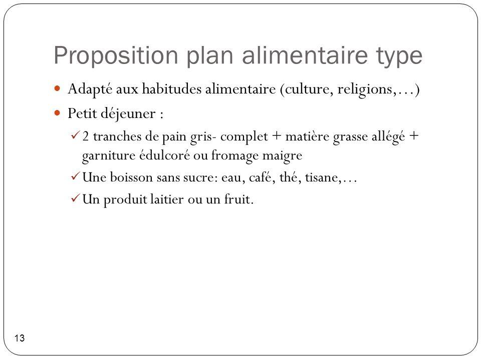 Proposition plan alimentaire type 13 Adapté aux habitudes alimentaire (culture, religions,…) Petit déjeuner : 2 tranches de pain gris- complet + matiè
