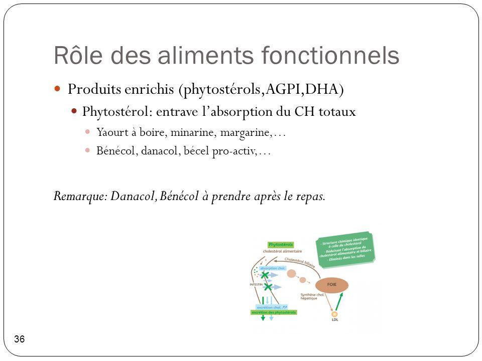 Rôle des aliments fonctionnels 36 Produits enrichis (phytostérols,AGPI,DHA) Phytostérol: entrave l'absorption du CH totaux Yaourt à boire, minarine, m