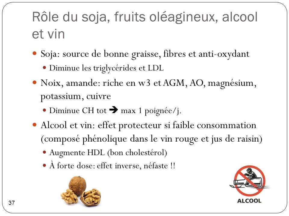 Rôle du soja, fruits oléagineux, alcool et vin 37 Soja: source de bonne graisse, fibres et anti-oxydant Diminue les triglycérides et LDL Noix, amande:
