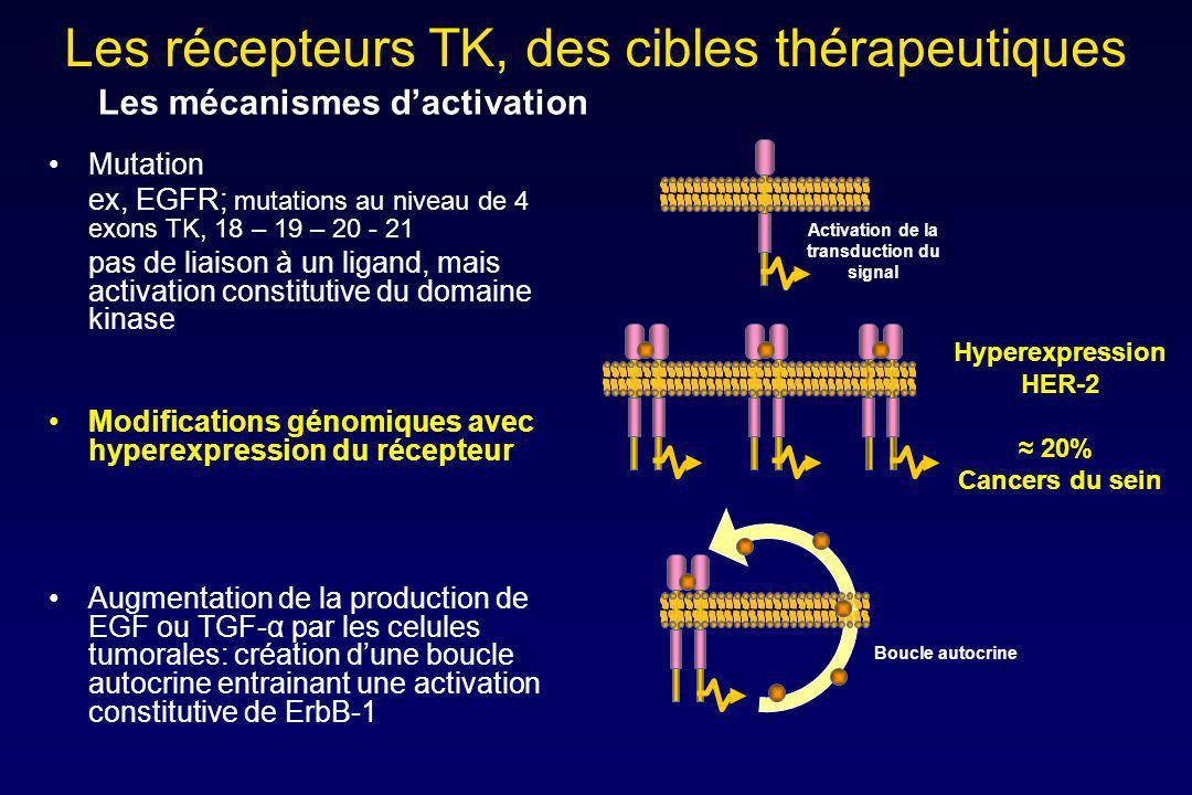 Activation de la transduction du signal Boucle autocrine Mutation ex, EGFR; mutations au niveau de 4 exons TK, 18 – 19 – 20 - 21 pas de liaison à un l