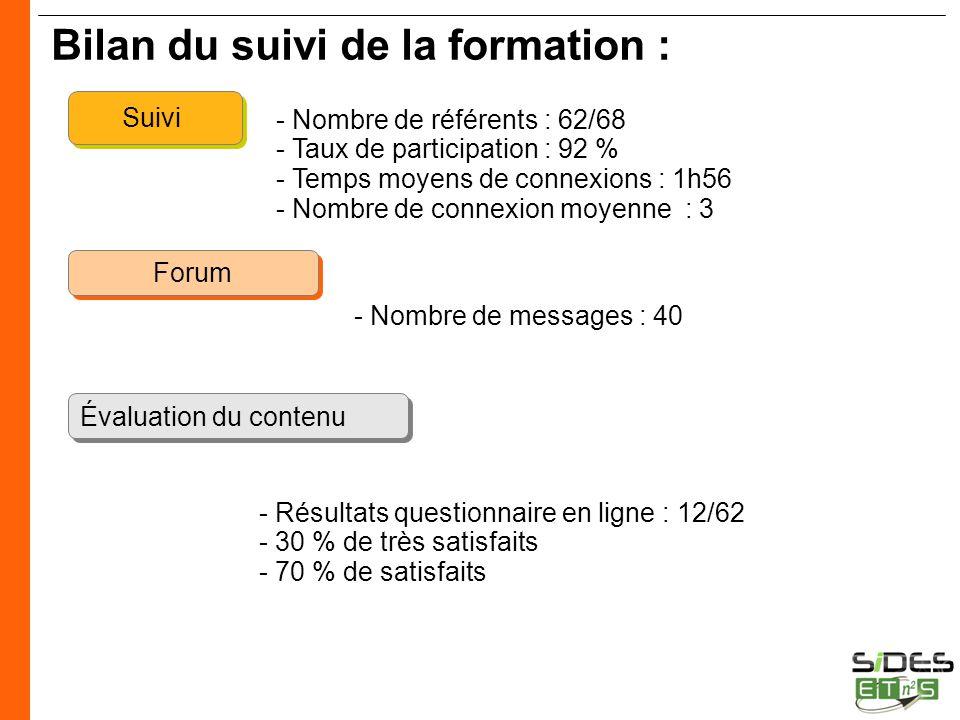 CERTIFICATION SIDES Bilan du suivi de la formation : Suivi Forum Évaluation du contenu - Nombre de référents : 62/68 - Taux de participation : 92 % -