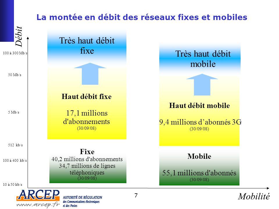 18 Aménagement du territoire et obligations de déploiement (2/2) Des questions sont également posées : sur les obligations de couverture à associer à l'attribution des bandes 2,6 GHz et 800 MHz –Faut-il les mêmes obligations de déploiement dans les deux bandes .