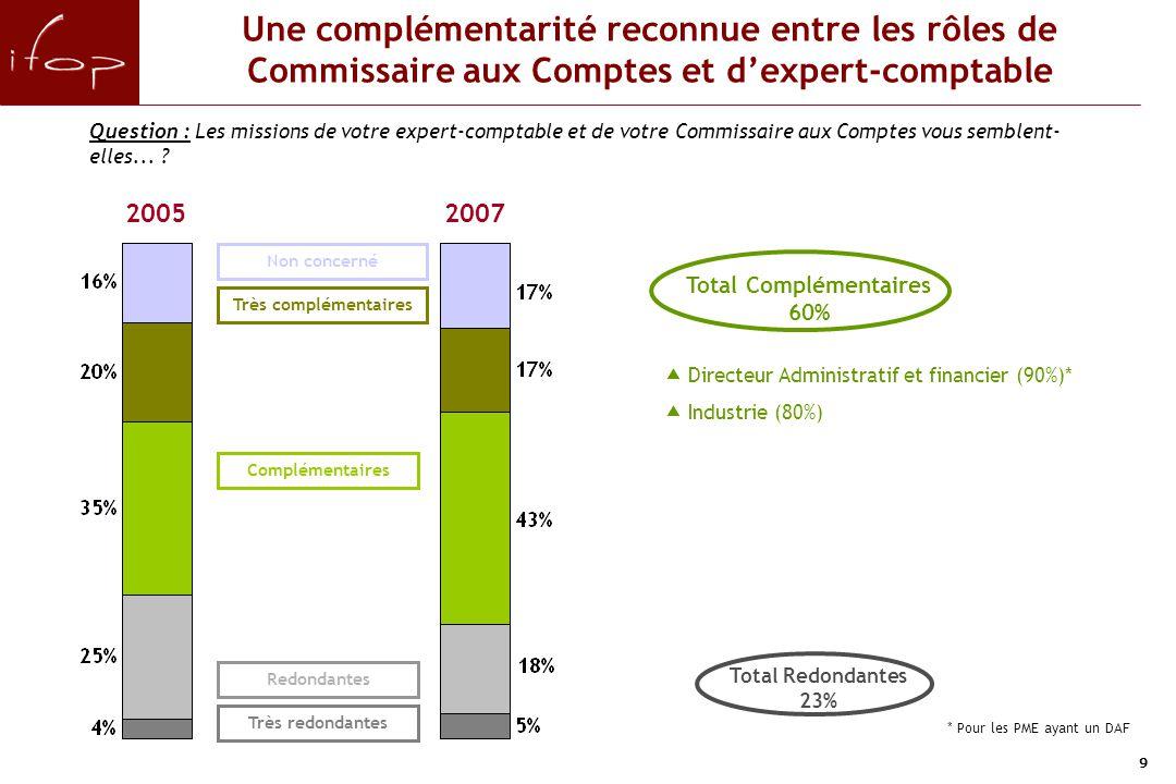 9 Une complémentarité reconnue entre les rôles de Commissaire aux Comptes et d'expert-comptable Question : Les missions de votre expert-comptable et de votre Commissaire aux Comptes vous semblent- elles...
