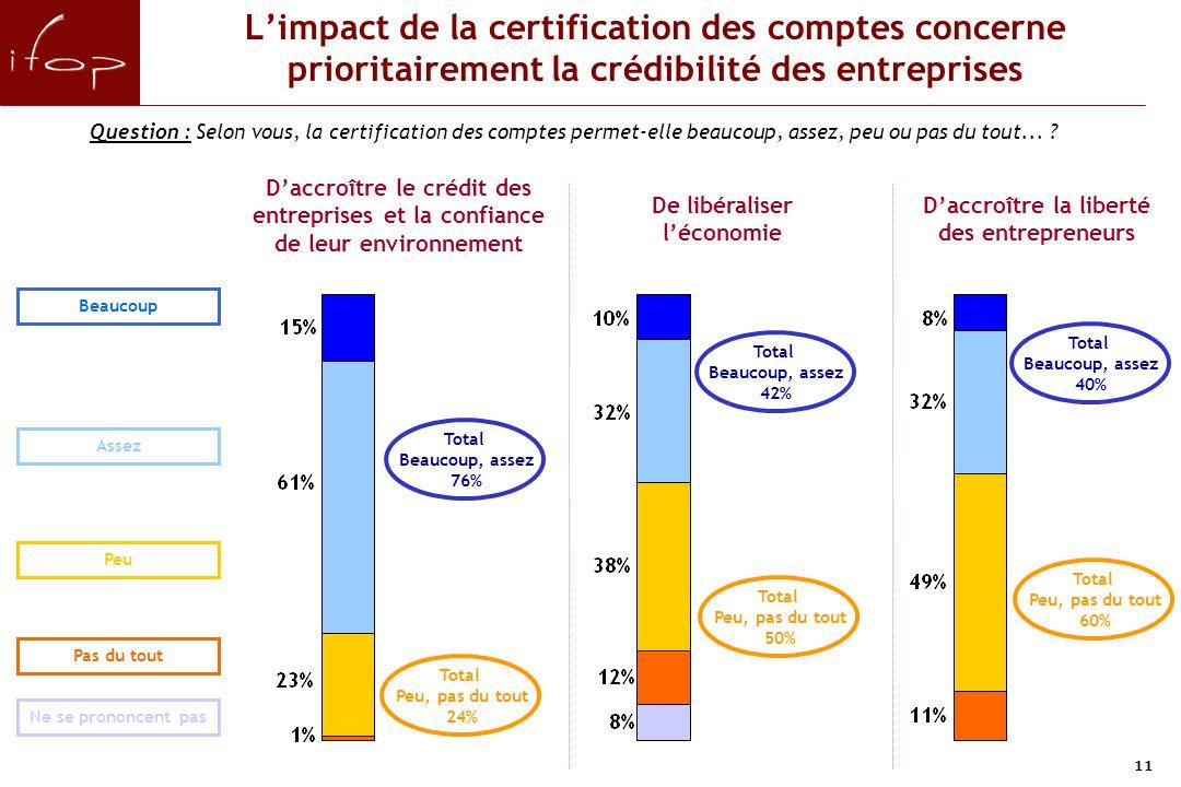 11 L'impact de la certification des comptes concerne prioritairement la crédibilité des entreprises Question : Selon vous, la certification des comptes permet-elle beaucoup, assez, peu ou pas du tout...