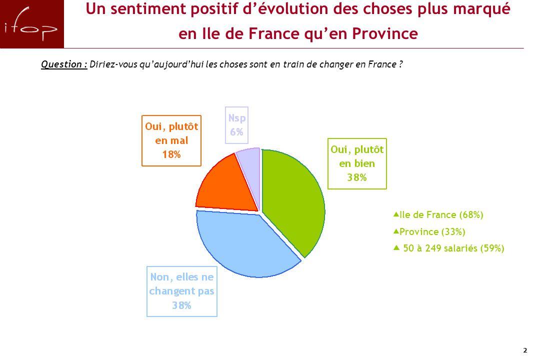 2 Un sentiment positif d'évolution des choses plus marqué en Ile de France qu'en Province Question : Diriez-vous qu'aujourd'hui les choses sont en tra