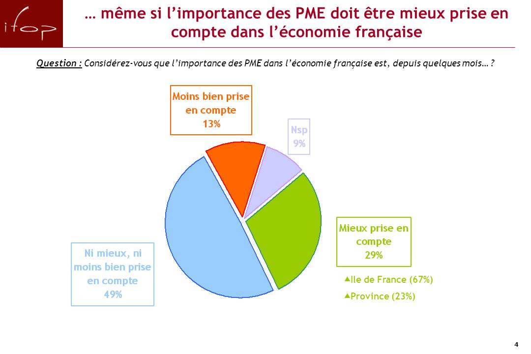 4 … même si l'importance des PME doit être mieux prise en compte dans l'économie française Question : Considérez-vous que l'importance des PME dans l'économie française est, depuis quelques mois… .