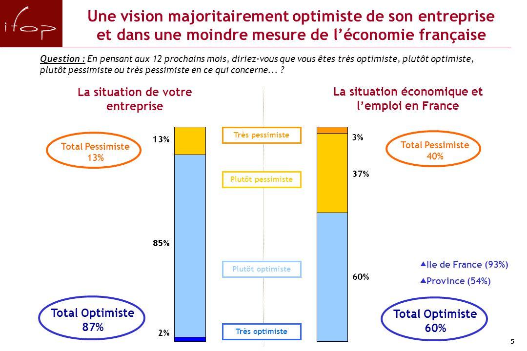 5 Une vision majoritairement optimiste de son entreprise et dans une moindre mesure de l'économie française Question : En pensant aux 12 prochains moi