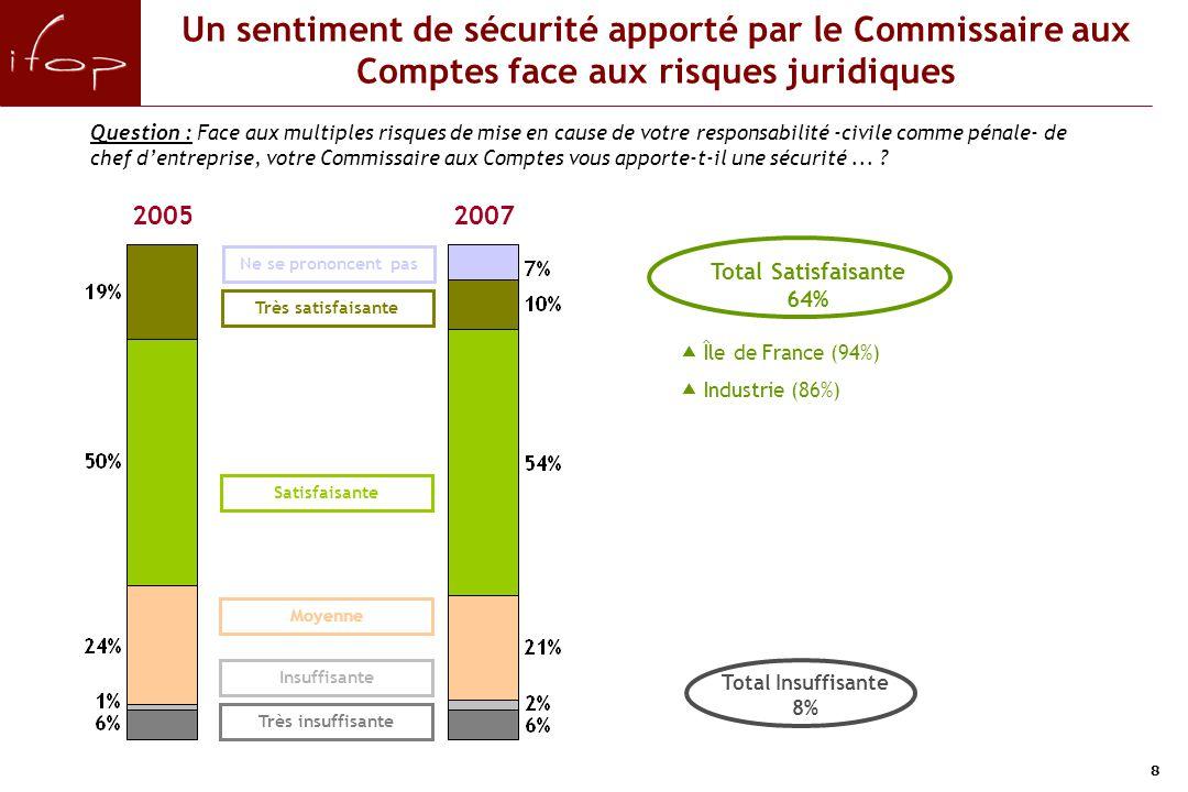 8 Un sentiment de sécurité apporté par le Commissaire aux Comptes face aux risques juridiques Question : Face aux multiples risques de mise en cause d