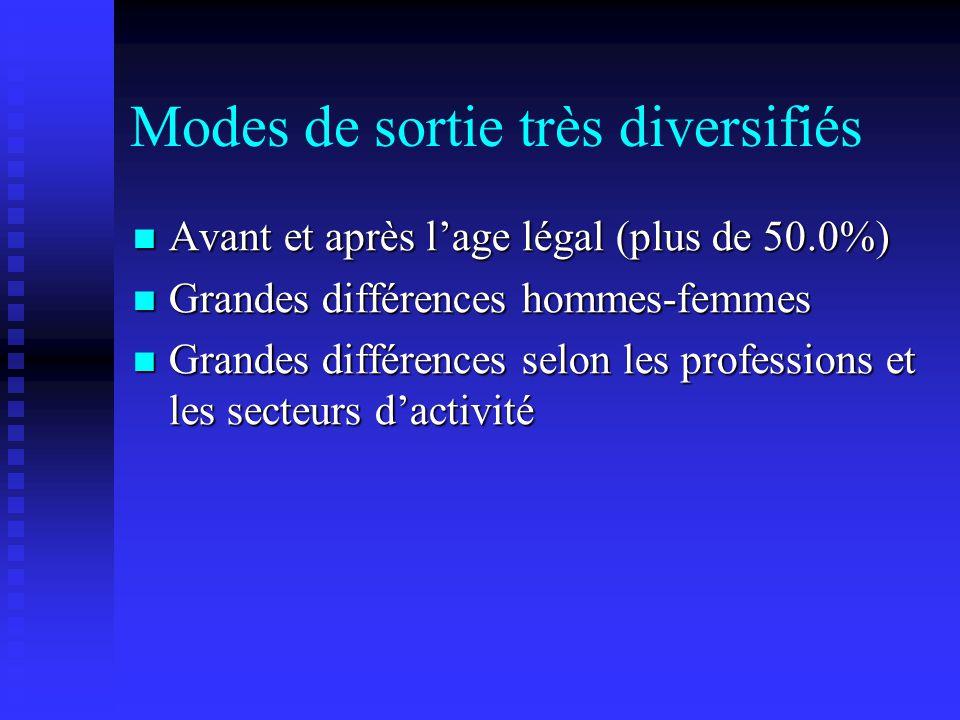 Modes de sortie très diversifiés Avant et après l'age légal (plus de 50.0%) Avant et après l'age légal (plus de 50.0%) Grandes différences hommes-femm