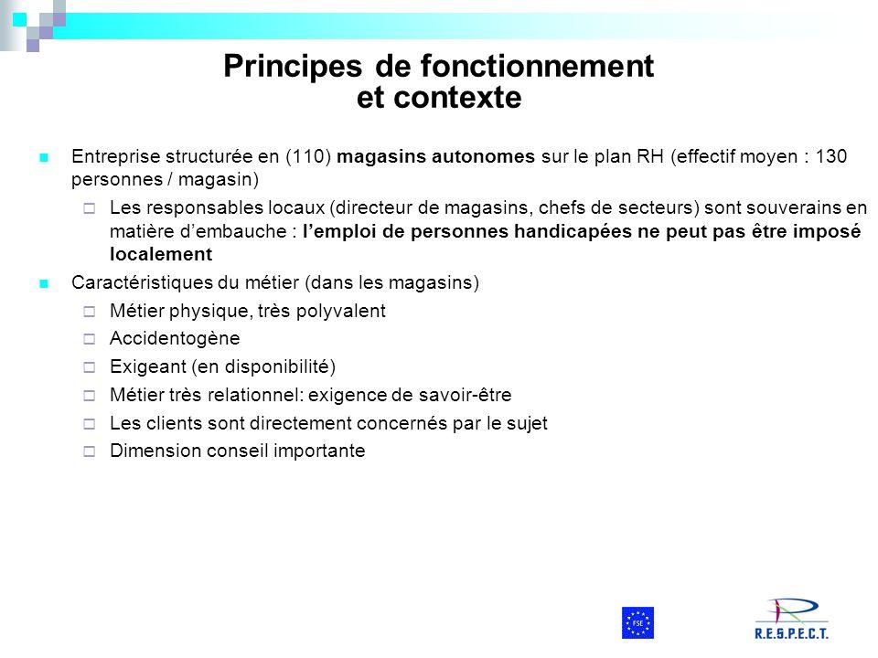 Principes de fonctionnement et contexte Entreprise structurée en (110) magasins autonomes sur le plan RH (effectif moyen : 130 personnes / magasin) 