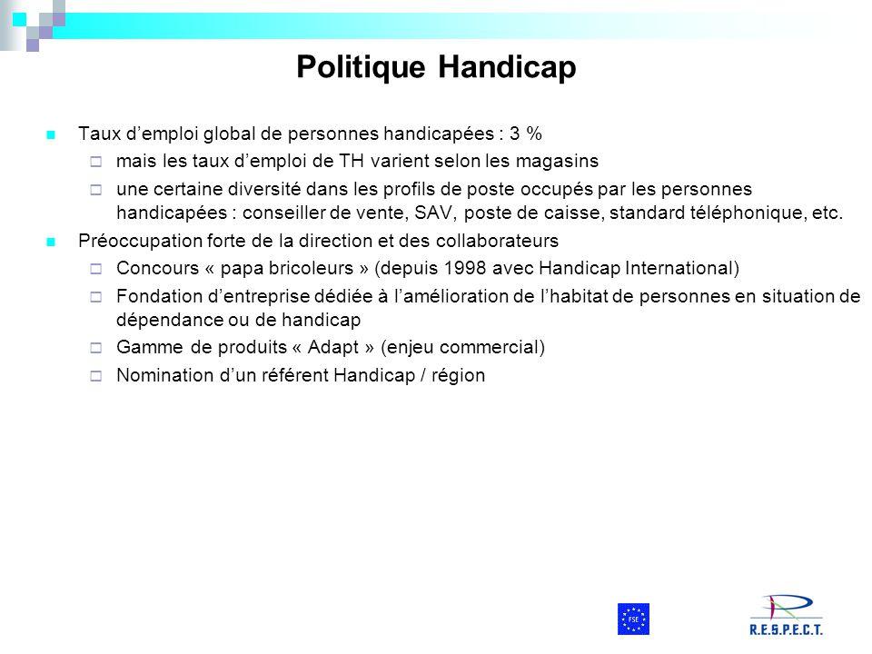 Politique Handicap Taux d'emploi global de personnes handicapées : 3 %  mais les taux d'emploi de TH varient selon les magasins  une certaine divers