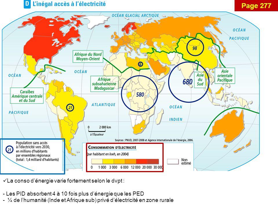 Page 277 La conso d'énergie varie fortement selon le dvpt : - Les PID absorbent 4 à 10 fois plus d'énergie que les PED - ¼ de l'humanité (Inde et Afrique sub) privé d'électricité en zone rurale