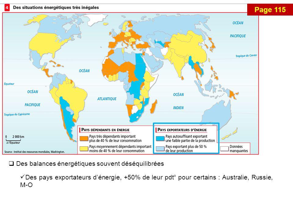 Des balances énergétiques souvent déséquilibrées Des pays exportateurs d'énergie, +50% de leur pdt° pour certains : Australie, Russie, M-O