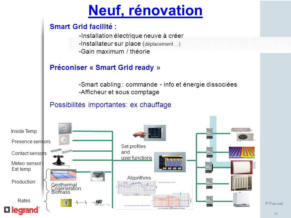 10 Neuf, rénovation Smart Grid facilité : - Installation électrique neuve à créer -Installateur sur place ( déplacement …) -Gain maximum / théorie Pré