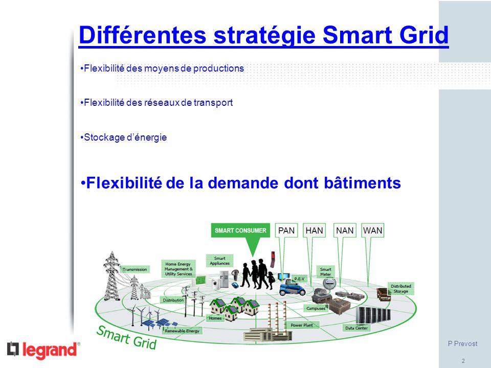 2 Différentes stratégie Smart Grid Flexibilité des moyens de productions Flexibilité des réseaux de transport Stockage d'énergie Flexibilité de la dem