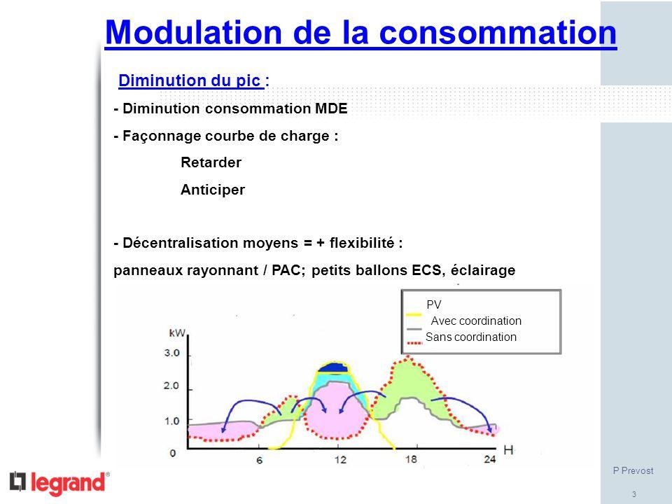 3 Modulation de la consommation Diminution du pic : - Diminution consommation MDE - Façonnage courbe de charge : Retarder Anticiper - Décentralisation