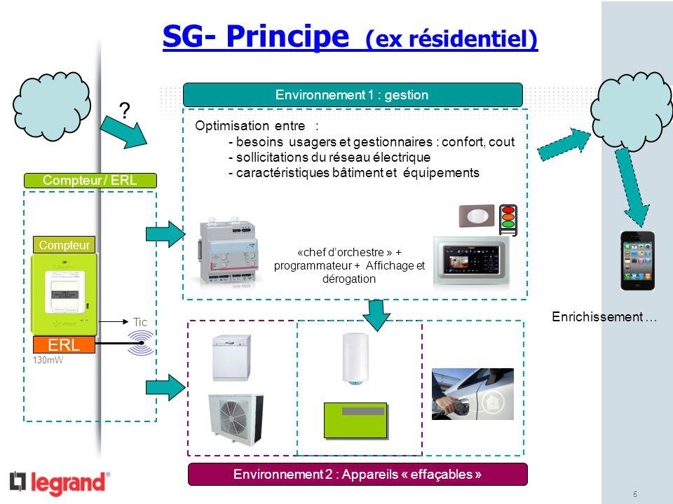 5 SG- Principe (ex résidentiel) ERL Compteur Tic Compteur / ERL 130mW Environnement 1 : gestion Environnement 2 : Appareils « effaçables » Enrichissem