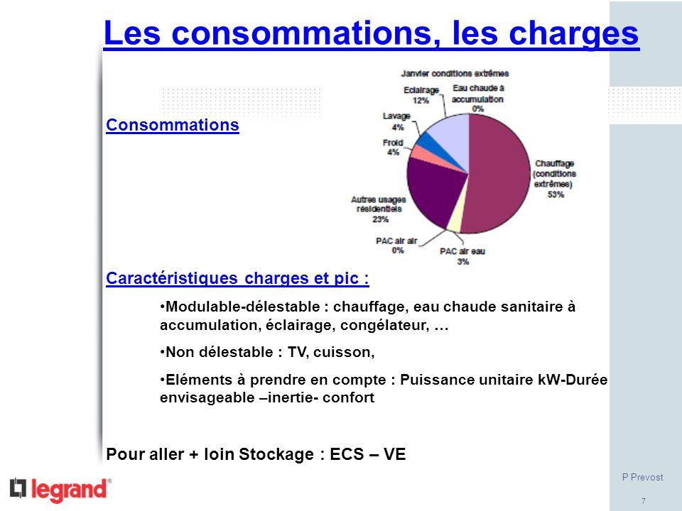 7 Consommations Caractéristiques charges et pic : Modulable-délestable : chauffage, eau chaude sanitaire à accumulation, éclairage, congélateur, … Non