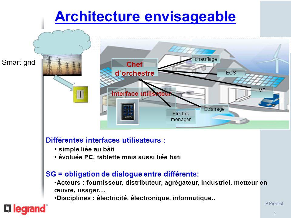 9 Smart grid Différentes interfaces utilisateurs : simple liée au bâti évoluée PC, tablette mais aussi liée bati SG = obligation de dialogue entre dif