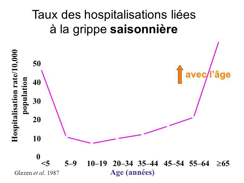 <5 Age (années) 45–545–9  65 20–34 Hospitalisation rate/10,000 population 0 10 20 30 40 50 Glezen et al.