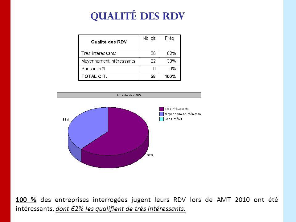Qualité des RDV 100 % des entreprises interrogées jugent leurs RDV lors de AMT 2010 ont été intéressants, dont 62% les qualifient de très intéressants.