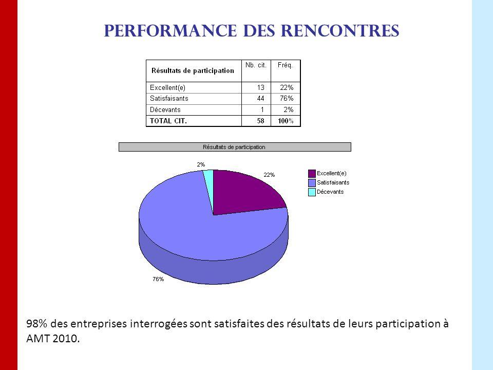 Performance des rencontres 98% des entreprises interrogées sont satisfaites des résultats de leurs participation à AMT 2010.