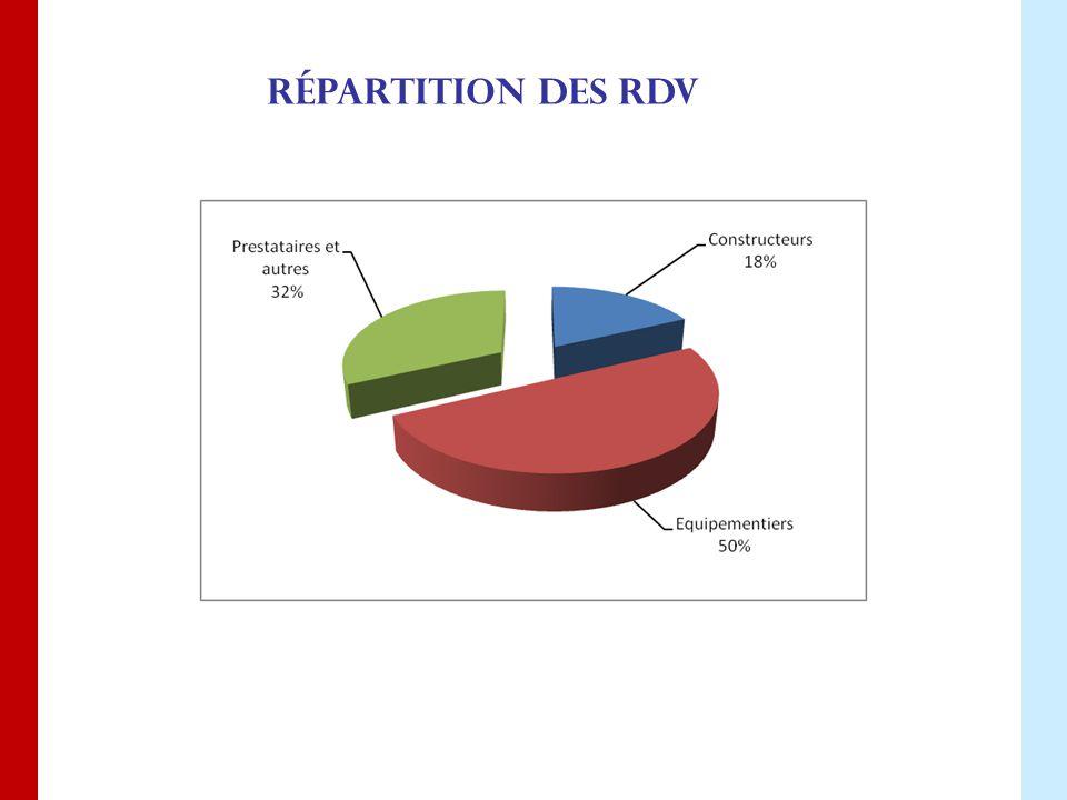 Répartition des rdv