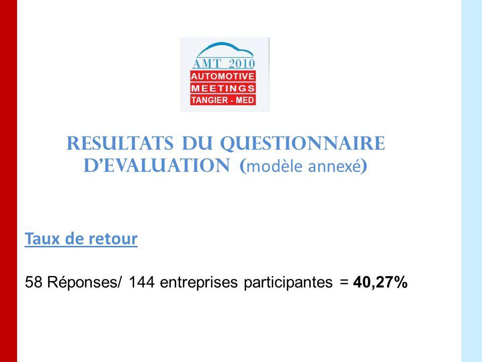 RESULTATS DU QUESTIONNAIRE D'EVALUATION ( modèle annexé ) Taux de retour 58 Réponses/ 144 entreprises participantes = 40,27%